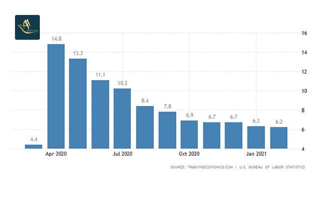 مهاجرت اقامت کاری آمریکا   نرخ بیکاری