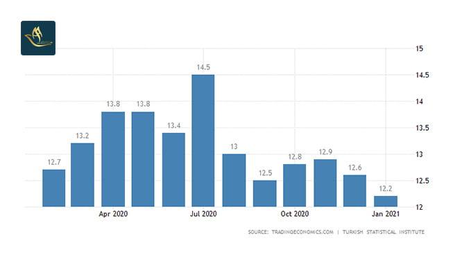مهاجرت اقامت کاری ترکیه | نرخ بیکاری