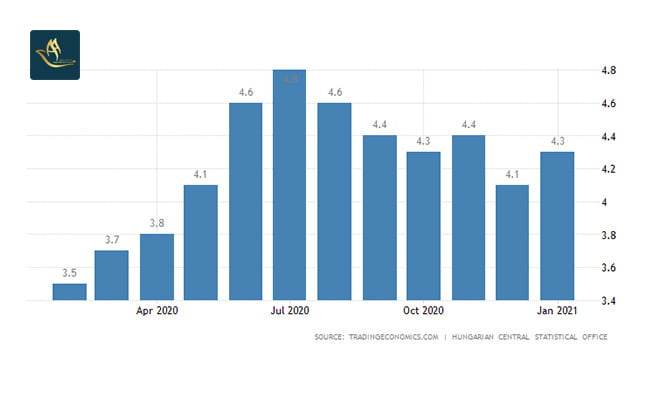 مهاجرت اقامت کاری مجارستان | نرخ بیکاری