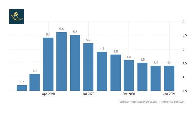 ثبت شرکت دانمارک | نرخ بیکاری