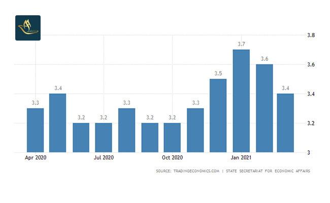 مهاجرت اقامت کاری سوئیس | نرخ بیکاری