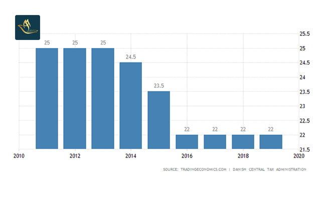 ثبت شرکت دانمارک | نرخ مالیات شرکت