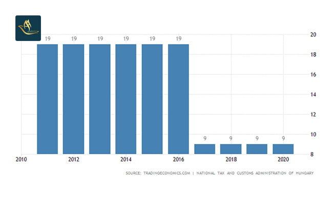 ثبت شرکت در مجارستان | نرخ مالیات شرکت