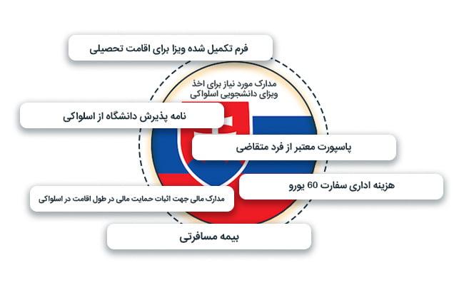 مدارک موردنیاز برای اخذ ویزای دانشجویی اسلواکی