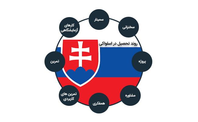روند تحصیل در اسلواکی