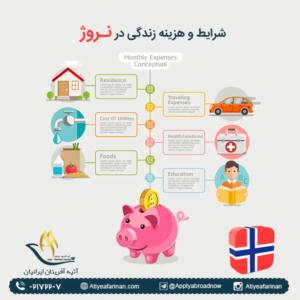 شرایط و هزینه زندگی در نروژ