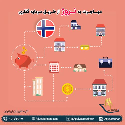 مهاجرت به نروژ از طریق سرمایه گذاری