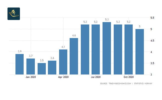 مهاجرت اقامت کاری نروژ | نرخ بیکاری