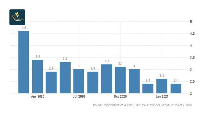 سرمایه گذاری در لهستان   نرخ تورم
