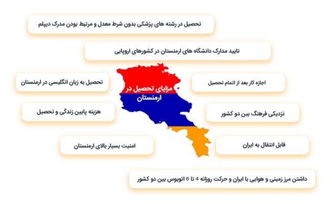 مزایای تحصیل در ارمنستان