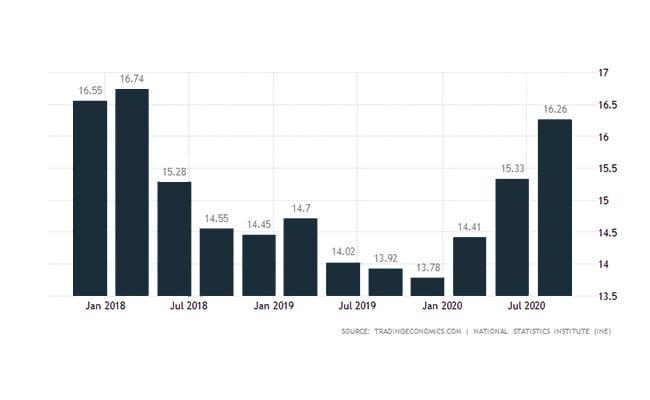نرخ بیکاری در اسپانیا
