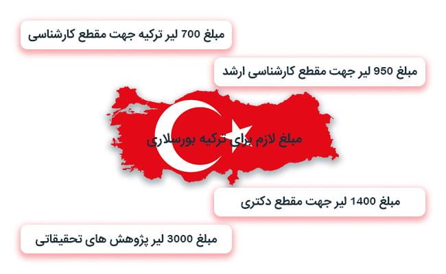مبلغ لازم براای ترکیه بورسلای