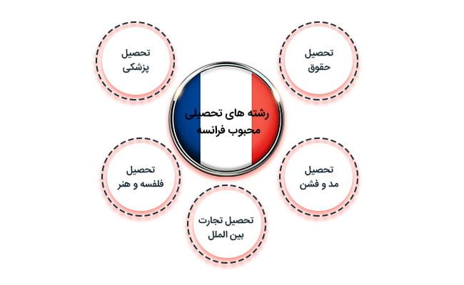 رشته های تحصیلی محبوب فرانسه