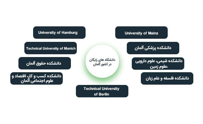 دانشگاه های رایگان در آلمان
