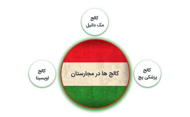 کالج های مجارستان