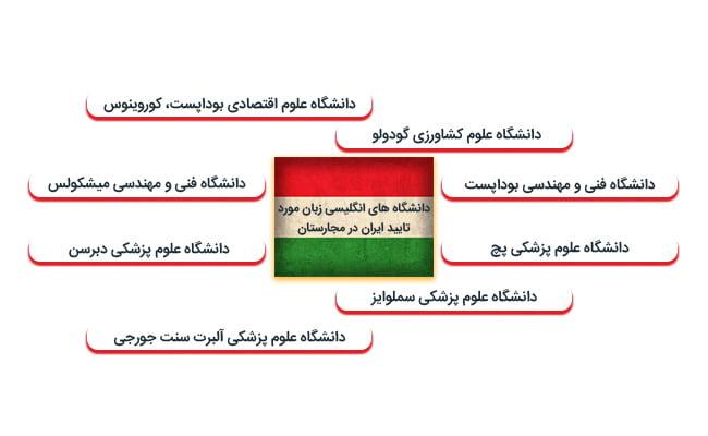 دانشگاه های انگلیسی زبان مورد تایید ایران در مجارستان