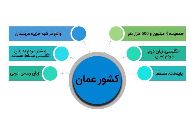 آشنایی با کشور عمان