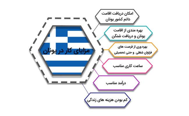 مزایای کار در یونان