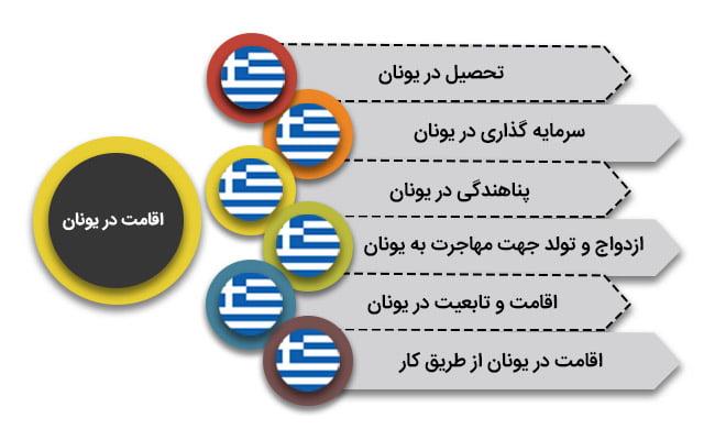 انواع روش های مهاجرت در یونان