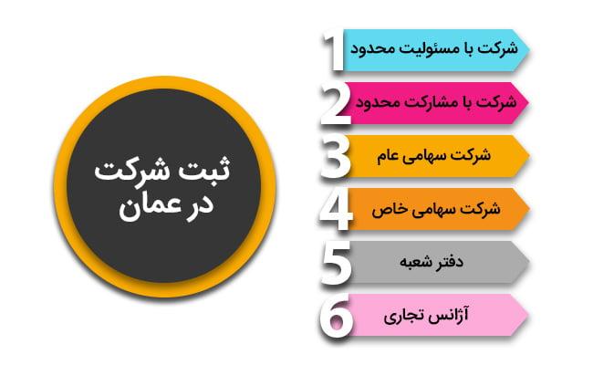 انواع ثبت شرکت در عمان