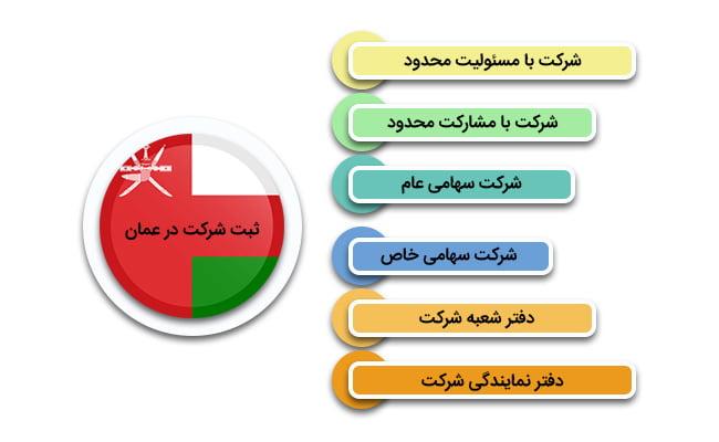 انواع مهاجرت به عمان از طریق ثبت شرکت