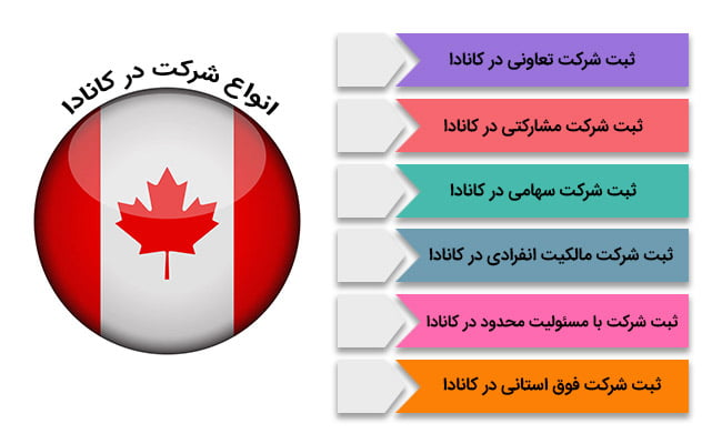 انواع ثبت شرکت در کانادا