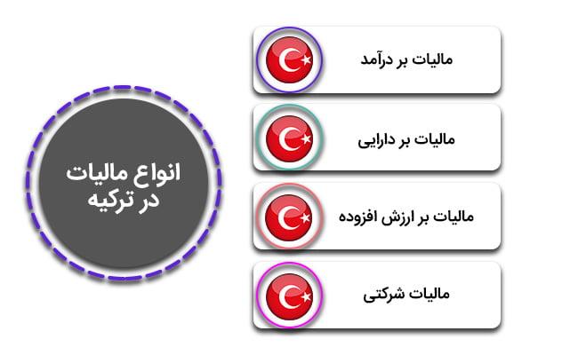 انواع مالیات در ترکیه