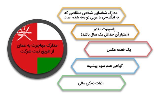 مدارک مهاجرت به عمان از طریق ثبت شرکت