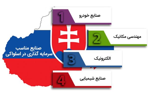 وضعیت اقتصادی اسلواکی