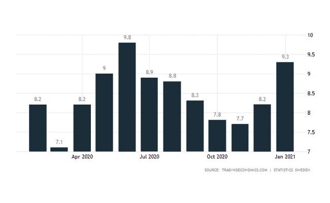 نرخ بیکاری در سوئد
