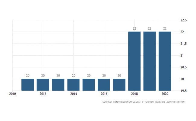 نرخ مالیات در ترکیه