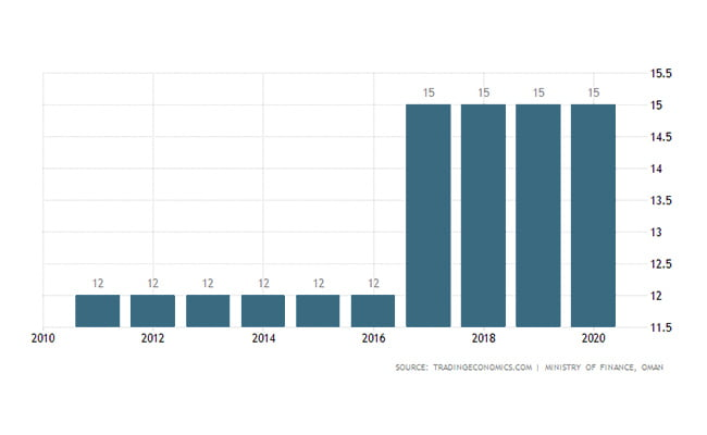 نرخ مالیات ثبت شرکت در عمان