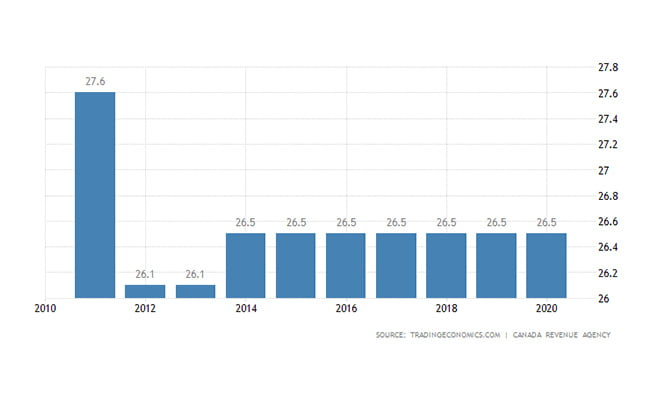 نرخ مالیات شرکت