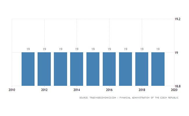 ثبت شرکت چک | مالیات بردرآمد شرکت