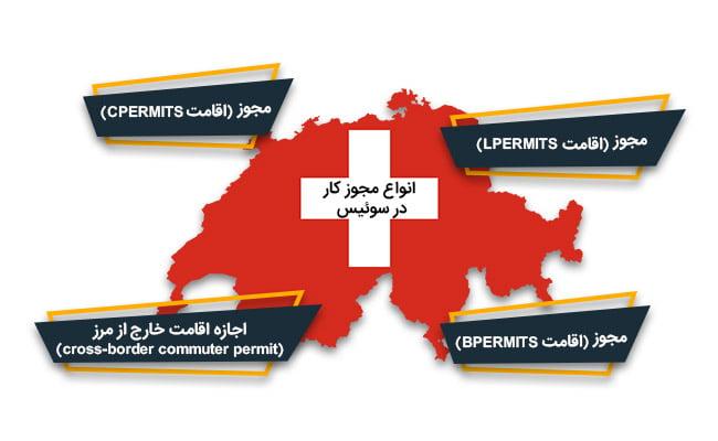 اقامت کاری سوئیس | انواع مجوز کار در سوئیس