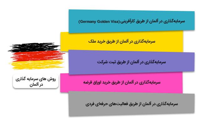 سرمایه گذاری در آلمان   روش های سرمایه گذاری در آلمان