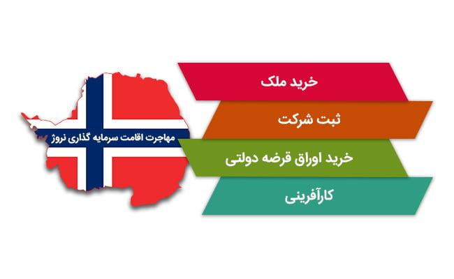 سرمایه گذاری در نروژ   مهاجرت اقامت سرمایه گذاری نروژ