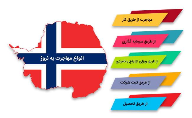 اقامت کاری نروژ | انواع مهاجرت به نروژ