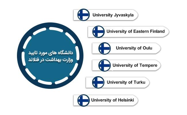 صفر تا صد تحصیل در فنلاند | دانشگاه های مورد تایید وزارت بهداشت در فنلاند