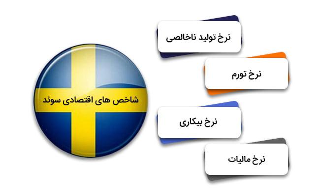 تمکن مالی سوئد   شاخص های اقتصادی سوئد