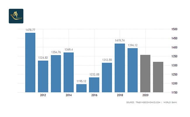 تمکن مالی اسپانیا | نرخ بیکاری