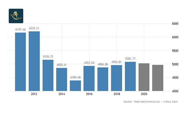 سرمایه گذاری ژاپن | نرخ تولید ناخالص داخلی