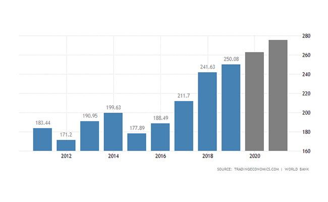 ثبت شرکت رومانی   تولید ناخالص داخلی
