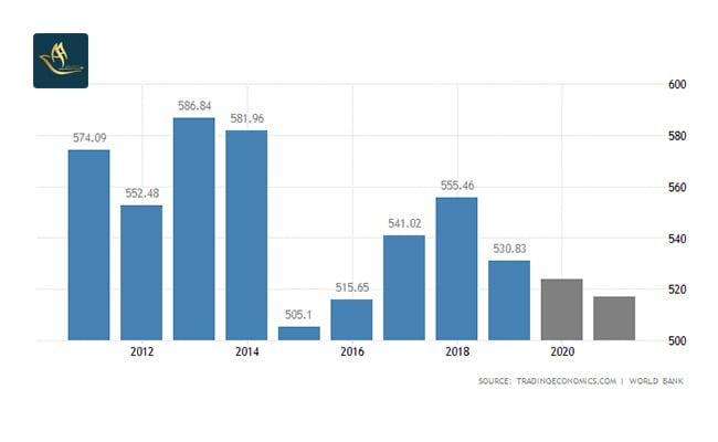 تمکن مالی سوئد   تولید ناخالص داخلی