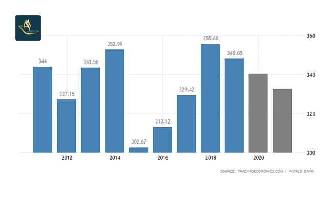 تمکن مالی دانمارک   تولید ناخالص داخلی