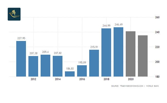 سرمایه گذاری چک | تولید ناخالص داخلی