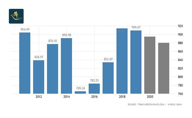 ثبت شرکت هلند | تولید ناخالص داخلی