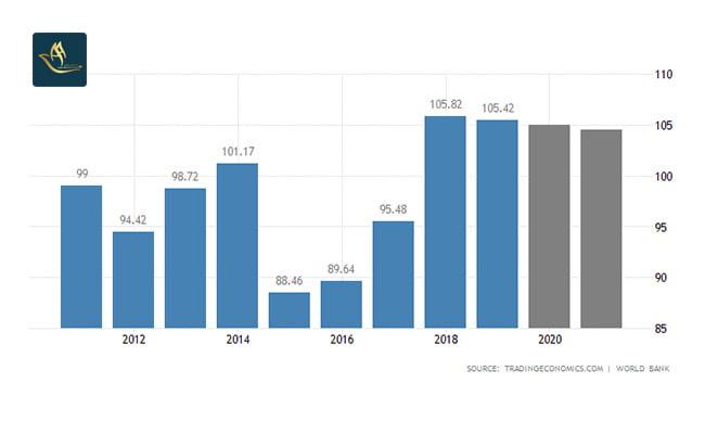 تمکن مالی اسلواکی | نرخ تولید ناخالص داخلی