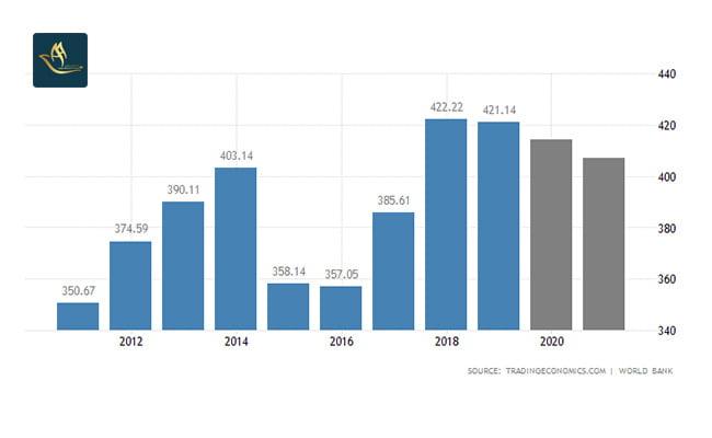 ثبت شرکت در امارات | تولید ناخالص داخلی