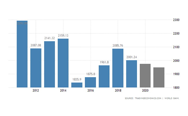 سرمایه گذاری ایتالیا | تولید ناخالص داخلی